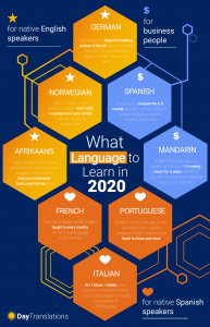 easiest-language-to-learn-2020