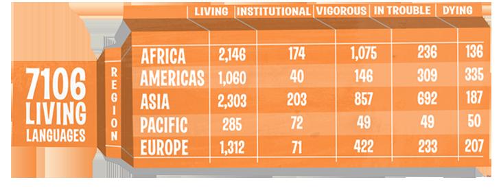 Living World Languages