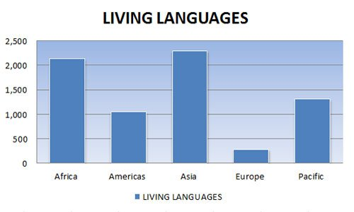 DayTranslations-LivingLanguages