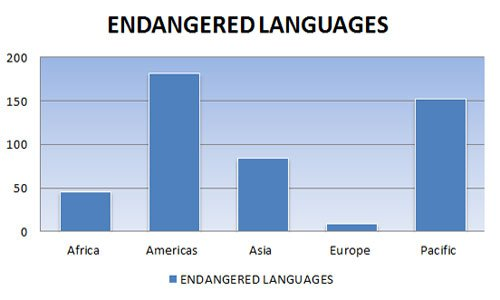 Endangered Languages in the World