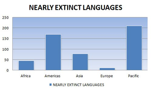 Nearly Extinct Languages in the World