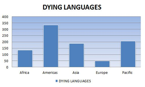 Dying Languages in the World